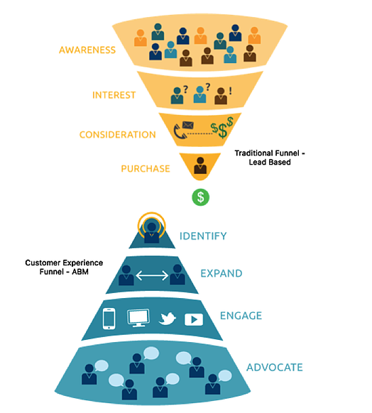 account-based-marketing-funnel