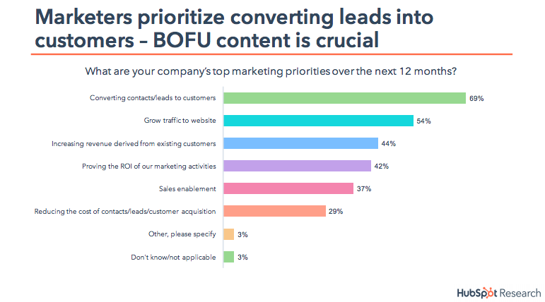 marketers-converting-leads-state-of-inbound