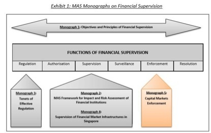 MAS Monographs Financial Supervision.jpg