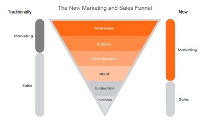 Aligning sales and marketing process