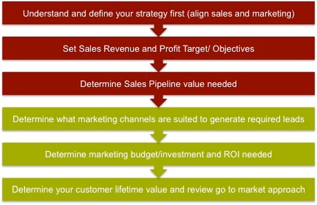 smarketing KPI process.jpg