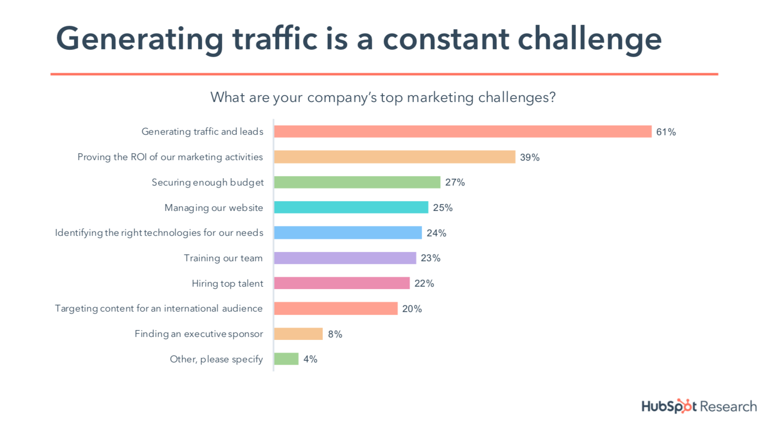State of Inbound 2018 - generating traffic is a constant challenge