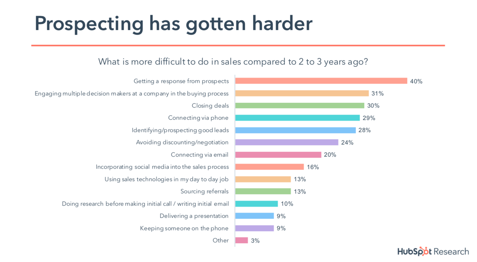 State of Inbound 2018 - prospecting has gotten harder